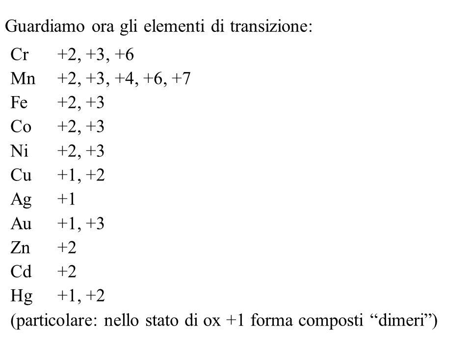 Guardiamo ora gli elementi di transizione: Cr+2, +3, +6 Mn+2, +3, +4, +6, +7 Fe+2, +3 Co+2, +3 Ni+2, +3 Cu+1, +2 Ag+1 Au+1, +3 Zn+2 Cd+2 Hg+1, +2 (par