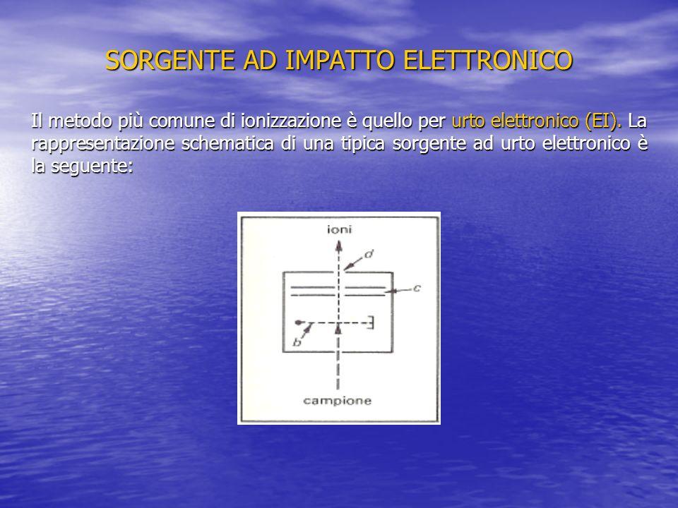 SORGENTE AD IMPATTO ELETTRONICO Il metodo più comune di ionizzazione è quello per urto elettronico (EI). La rappresentazione schematica di una tipica