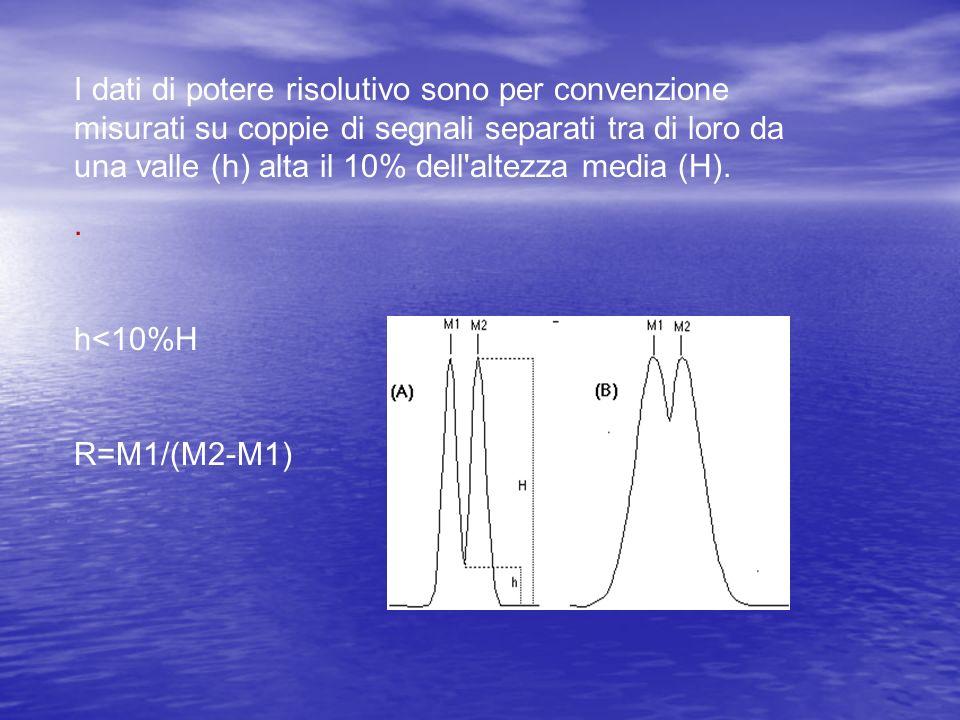 I dati di potere risolutivo sono per convenzione misurati su coppie di segnali separati tra di loro da una valle (h) alta il 10% dell'altezza media (H