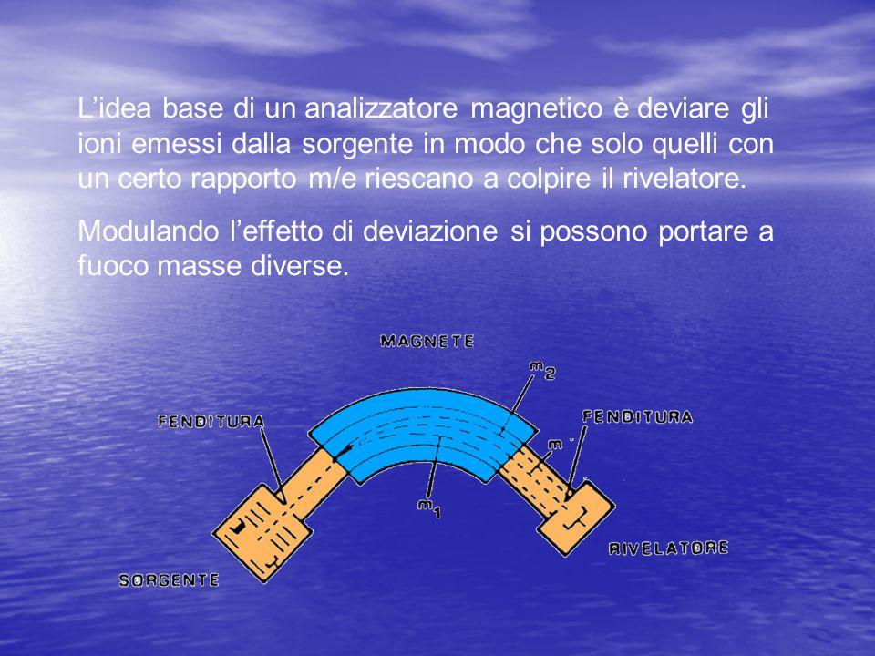 Lidea base di un analizzatore magnetico è deviare gli ioni emessi dalla sorgente in modo che solo quelli con un certo rapporto m/e riescano a colpire