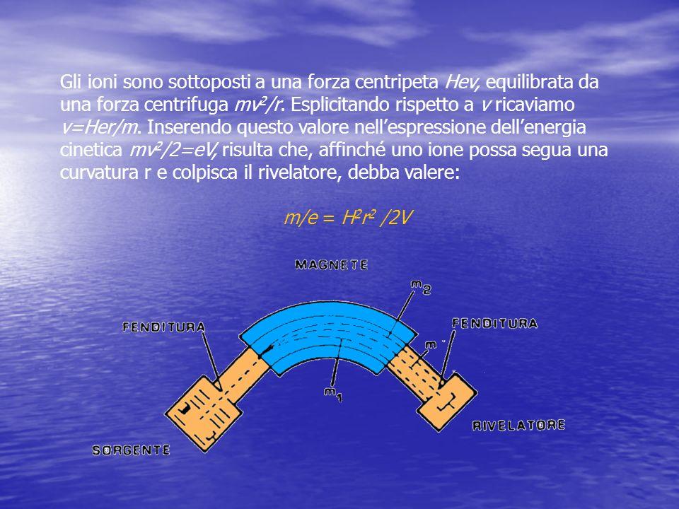 Gli ioni sono sottoposti a una forza centripeta Hev, equilibrata da una forza centrifuga mv 2 /r. Esplicitando rispetto a v ricaviamo v=Her/m. Inseren