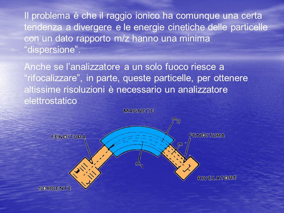 Il problema è che il raggio ionico ha comunque una certa tendenza a divergere e le energie cinetiche delle particelle con un dato rapporto m/z hanno u