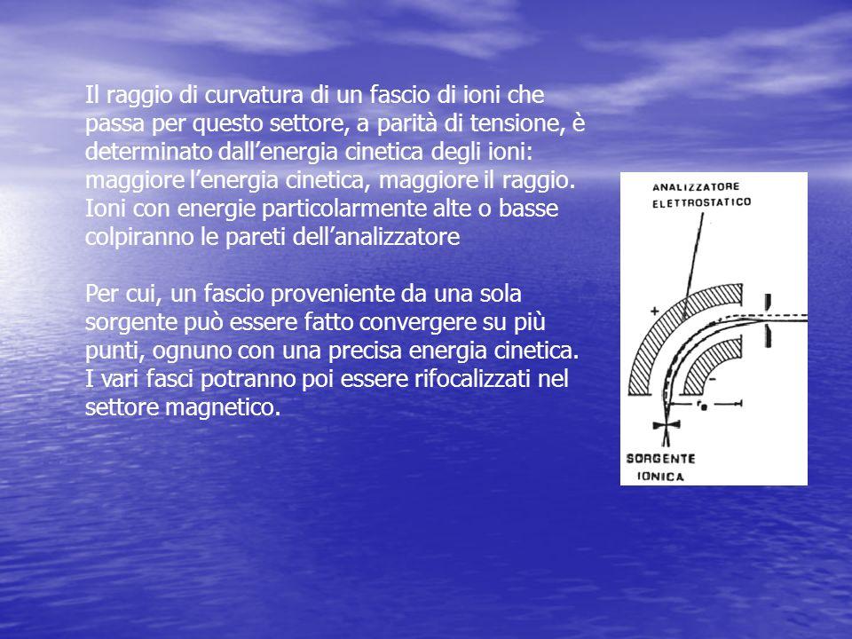 Il raggio di curvatura di un fascio di ioni che passa per questo settore, a parità di tensione, è determinato dallenergia cinetica degli ioni: maggior