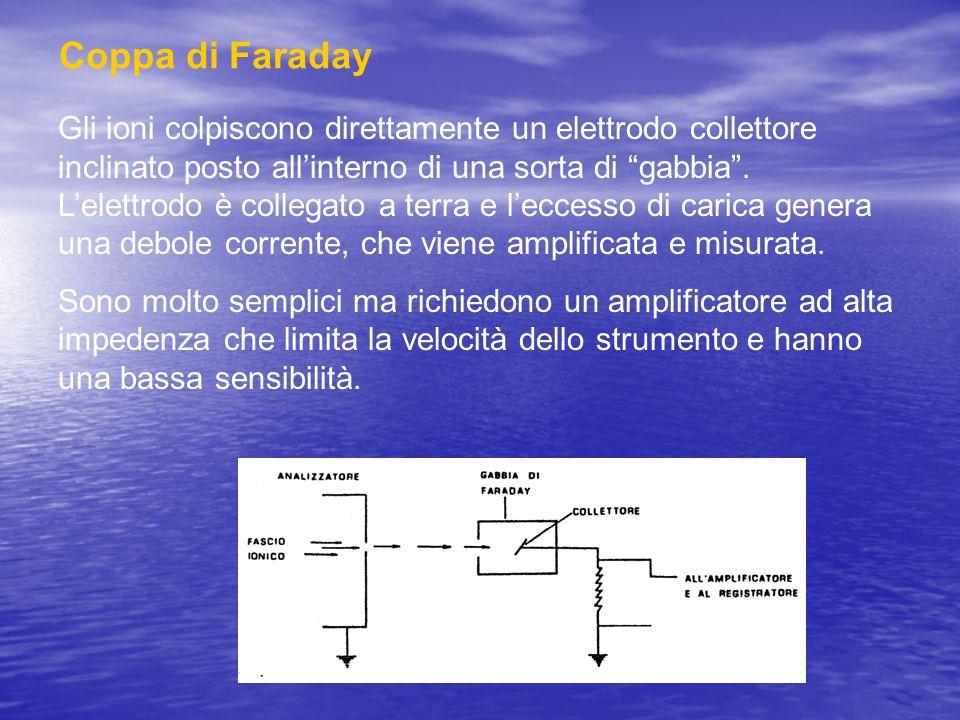 Coppa di Faraday Gli ioni colpiscono direttamente un elettrodo collettore inclinato posto allinterno di una sorta di gabbia. Lelettrodo è collegato a
