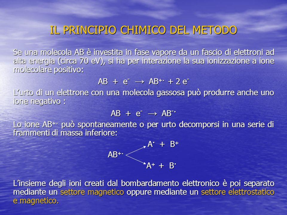 IL PRINCIPIO CHIMICO DEL METODO La separazione magnetica sfrutta il fatto che il raggio di curvatura r di uno ione che arriva con velocità v in un campo magnetico H dipende dal rapporto massa su carica tramite la relazione: m/e = H 2 r 2 / 2V Il settore elettrostatico, invece, sfrutta la seguente relazione: r = 2V / B Il settore elettrostatico non separa tra di loro gli ioni generati nella camera di ionizzazione in funzione del rapporto m/e; si limita ad uniformare le energie cinetiche degli ioni.