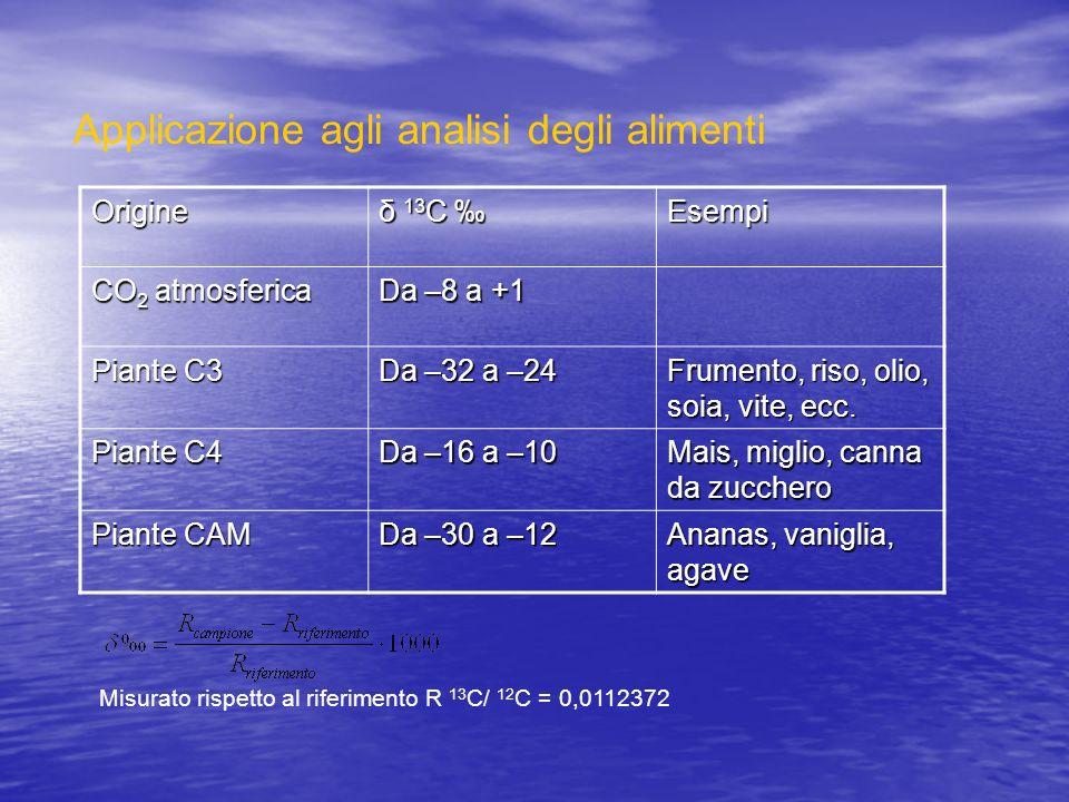 Applicazione agli analisi degli alimenti Origine δ 13 C δ 13 C Esempi CO 2 atmosferica Da –8 a +1 Piante C3 Da –32 a –24 Frumento, riso, olio, soia, v