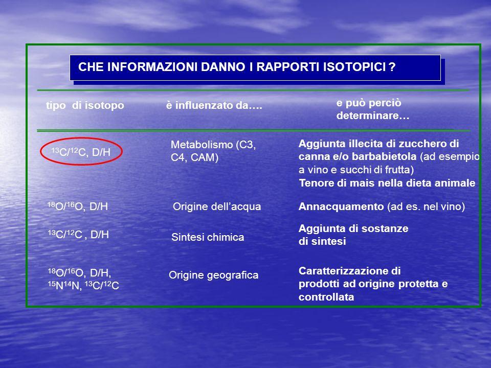 CHE INFORMAZIONI DANNO I RAPPORTI ISOTOPICI ? tipo di isotopoè influenzato da…. e può perciò determinare… 13 C/ 12 C, D/H Metabolismo (C3, C4, CAM) Ag