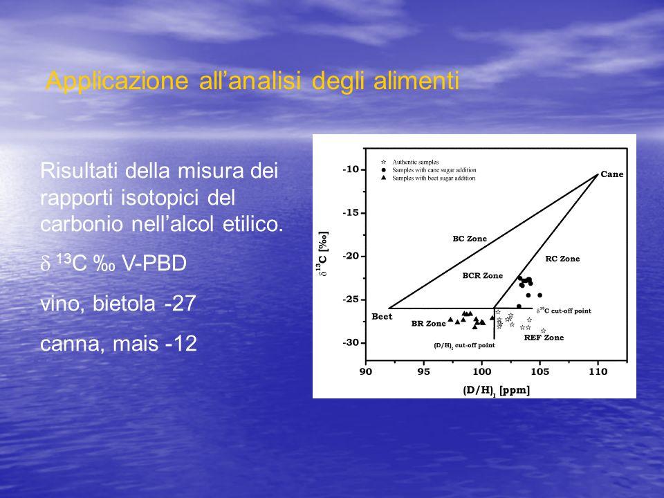 Risultati della misura dei rapporti isotopici del carbonio nellalcol etilico. 13 C V-PBD vino, bietola -27 canna, mais -12 Applicazione allanalisi deg