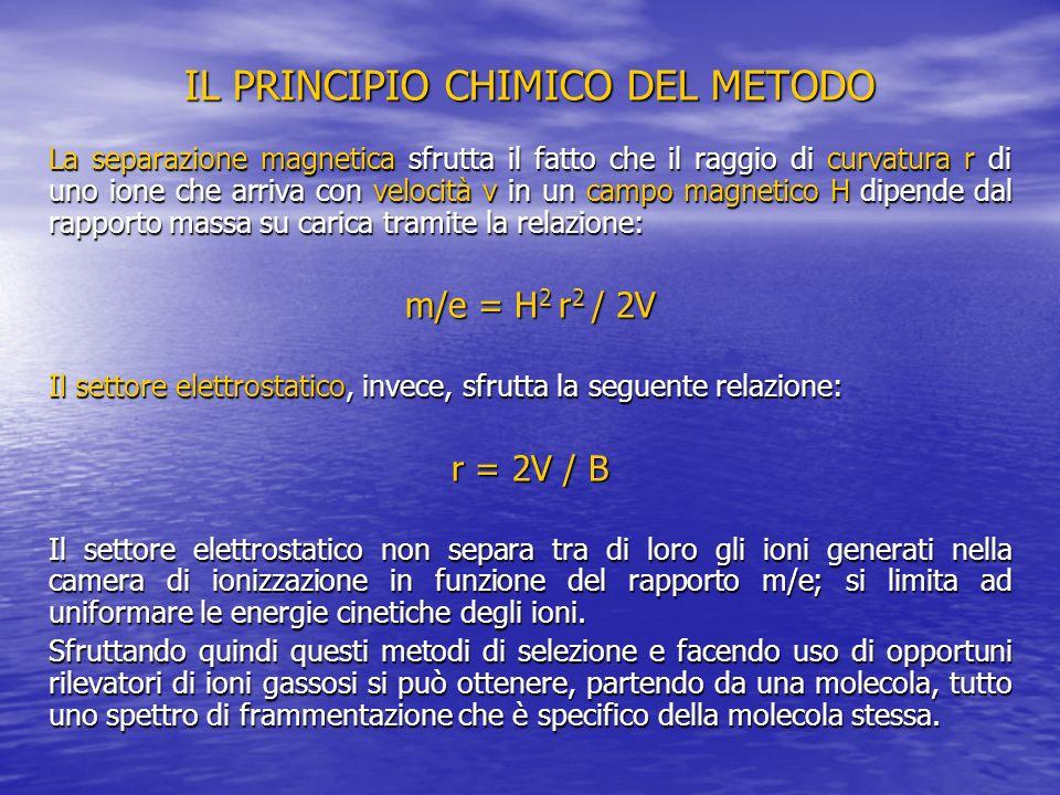 IL PRINCIPIO CHIMICO DEL METODO La separazione magnetica sfrutta il fatto che il raggio di curvatura r di uno ione che arriva con velocità v in un cam