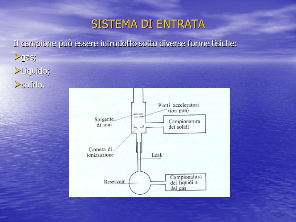 SISTEMA DI ENTRATA Il campione può essere introdotto sotto diverse forme fisiche: gas; gas; Liquido; Liquido; solido. solido.
