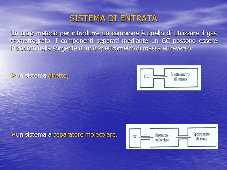 SISTEMA DI ENTRATA Un altro metodo per introdurre un campione è quello di utilizzare il gas cromatrografo. I componenti separati mediante un GC posson