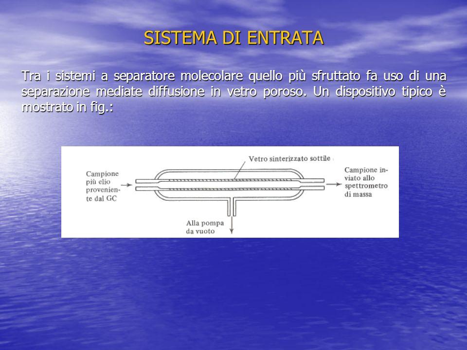 SISTEMA DI ENTRATA Tra i sistemi a separatore molecolare quello più sfruttato fa uso di una separazione mediate diffusione in vetro poroso. Un disposi