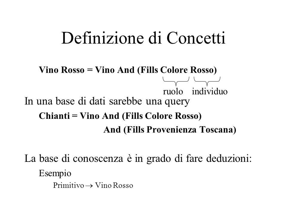 Definizione di Concetti Vino Rosso = Vino And (Fills Colore Rosso) In una base di dati sarebbe una query Chianti = Vino And (Fills Colore Rosso) And (Fills Provenienza Toscana) La base di conoscenza è in grado di fare deduzioni: Esempio Primitivo Vino Rosso ruoloindividuo