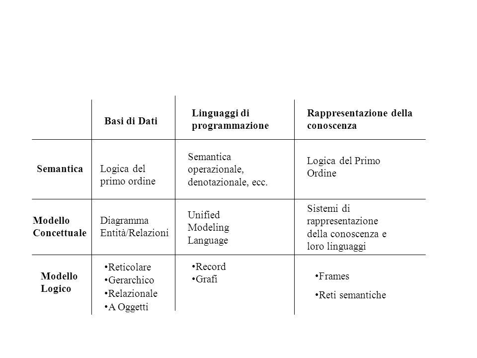 Basi di Dati Linguaggi di programmazione Rappresentazione della conoscenza Semantica Modello Concettuale Modello Logico Logica del primo ordine Diagramma Entità/Relazioni Reticolare Gerarchico Relazionale A Oggetti Semantica operazionale, denotazionale, ecc.