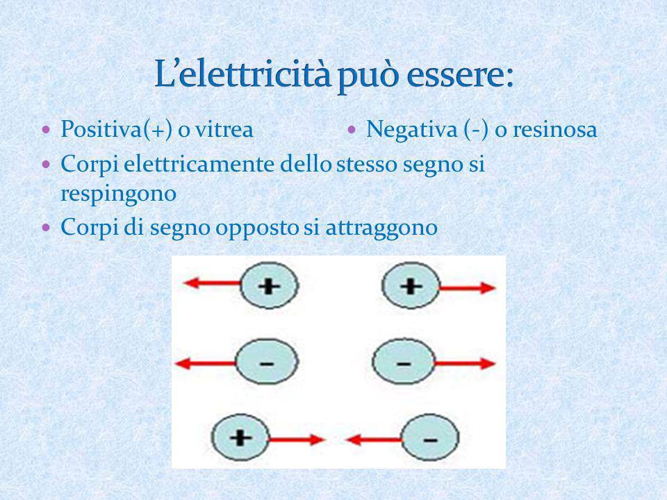 Positiva(+) o vitrea Corpi elettricamente dello stesso segno si respingono Corpi di segno opposto si attraggono Negativa (-) o resinosa