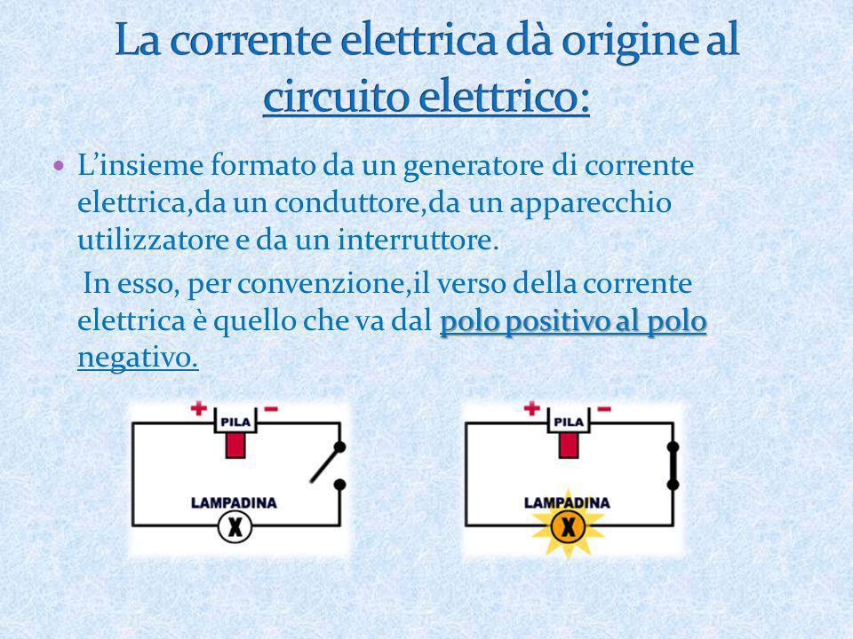 Linsieme formato da un generatore di corrente elettrica,da un conduttore,da un apparecchio utilizzatore e da un interruttore. polo positivo al polo In