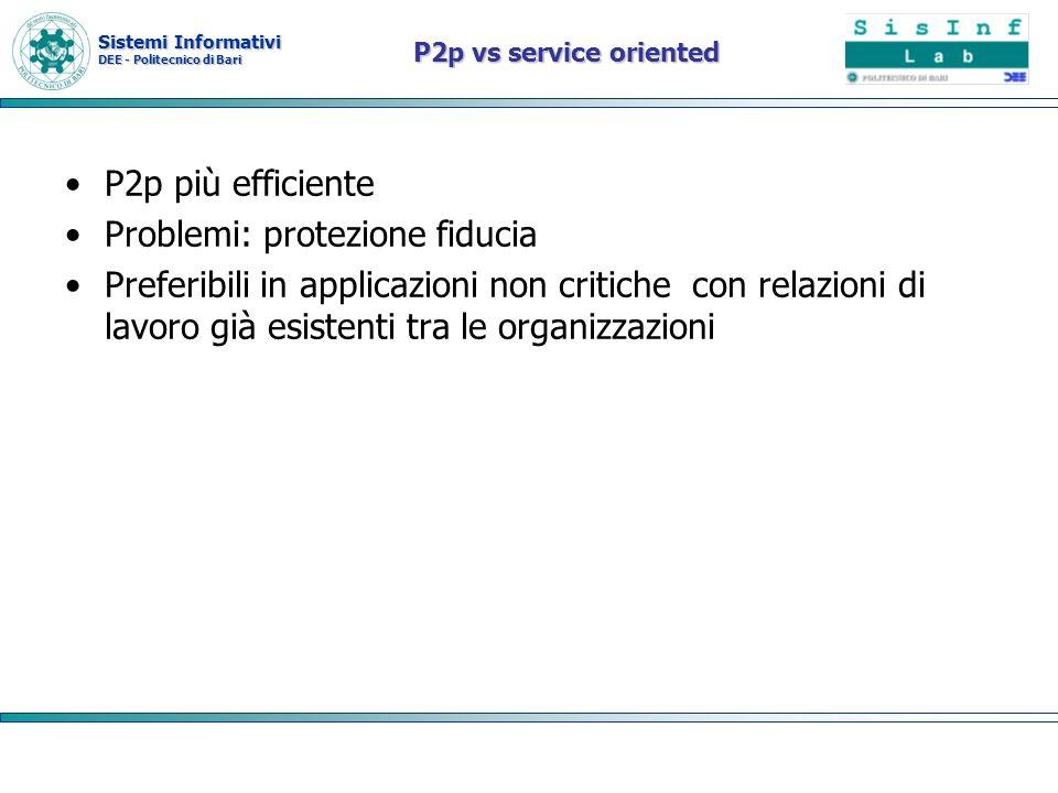 Sistemi Informativi DEE - Politecnico di Bari P2p vs service oriented P2p più efficiente Problemi: protezione fiducia Preferibili in applicazioni non