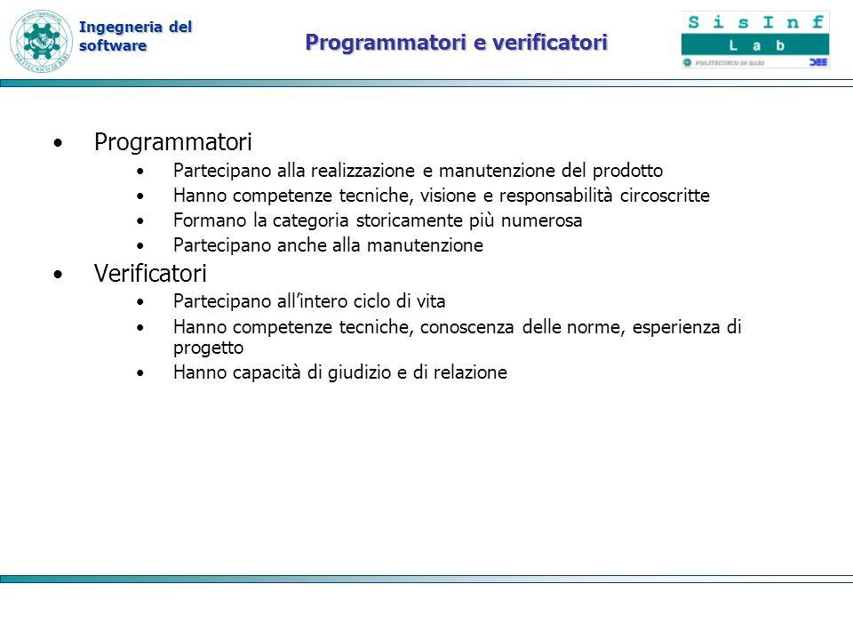 Ingegneria del software Riferimenti B.