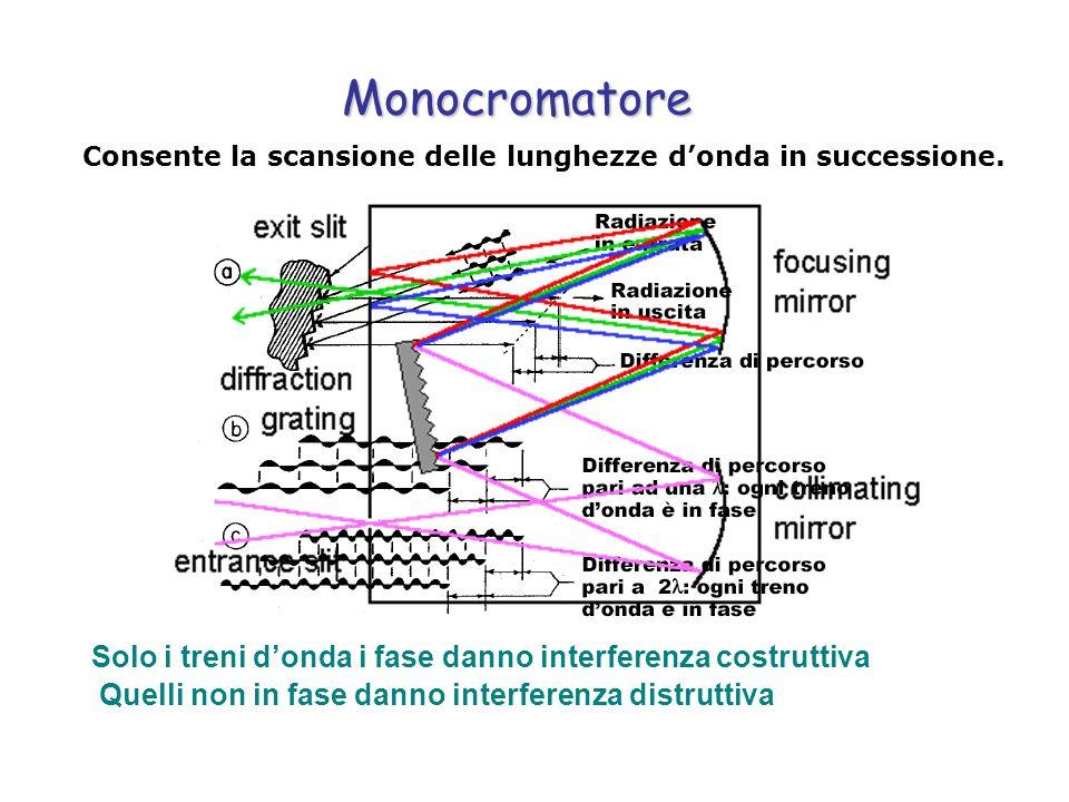 Monocromatore Solo i treni donda i fase danno interferenza costruttiva Quelli non in fase danno interferenza distruttiva Consente la scansione delle l