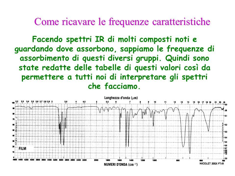 Facendo spettri IR di molti composti noti e guardando dove assorbono, sappiamo le frequenze di assorbimento di questi diversi gruppi. Quindi sono stat