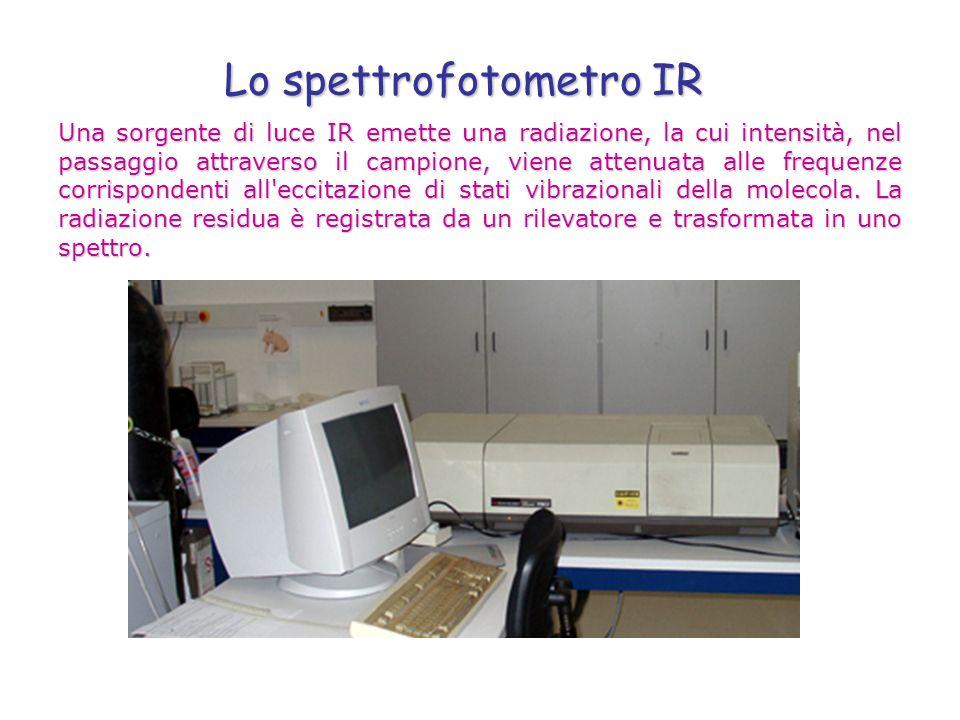 Lo spettrofotometro IR Una sorgente di luce IR emette una radiazione, la cui intensità, nel passaggio attraverso il campione, viene attenuata alle fre