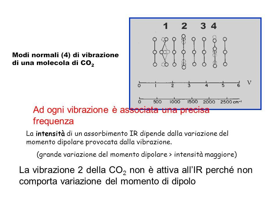 La vibrazione 2 della CO 2 non è attiva allIR perché non comporta variazione del momento di dipolo Ad ogni vibrazione è associata una precisa frequenz