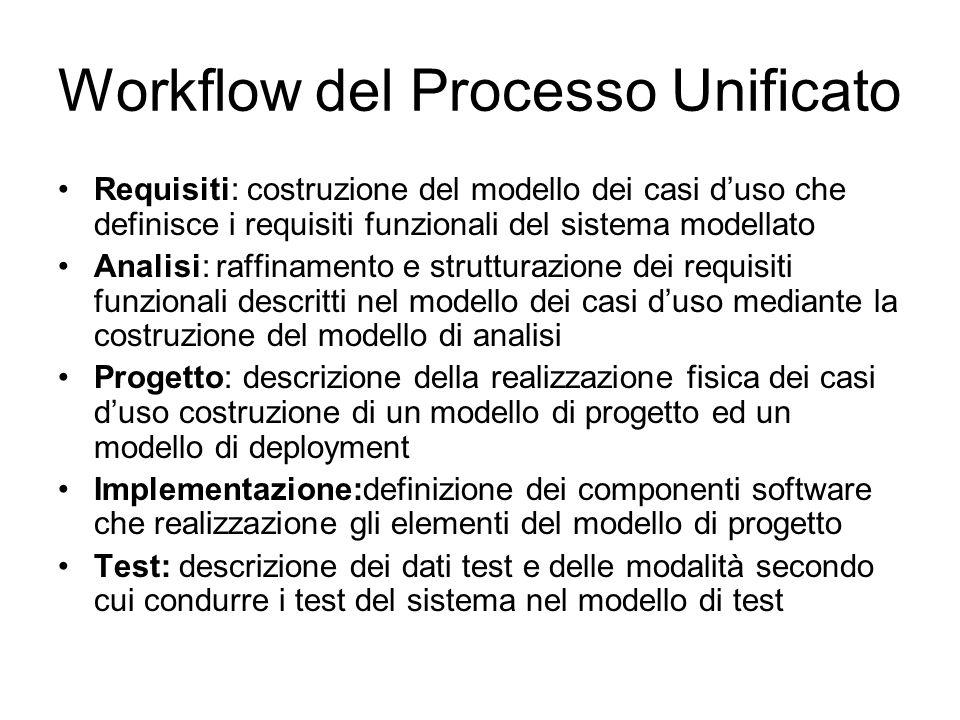 Workflow del Processo Unificato Requisiti: costruzione del modello dei casi duso che definisce i requisiti funzionali del sistema modellato Analisi: r