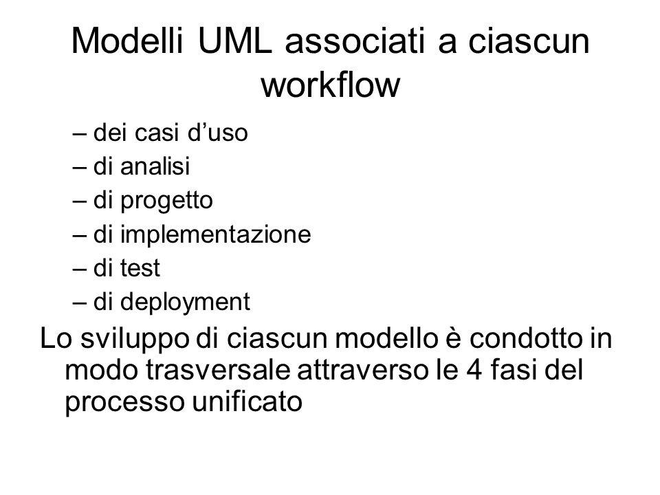 Modelli UML associati a ciascun workflow –dei casi duso –di analisi –di progetto –di implementazione –di test –di deployment Lo sviluppo di ciascun mo