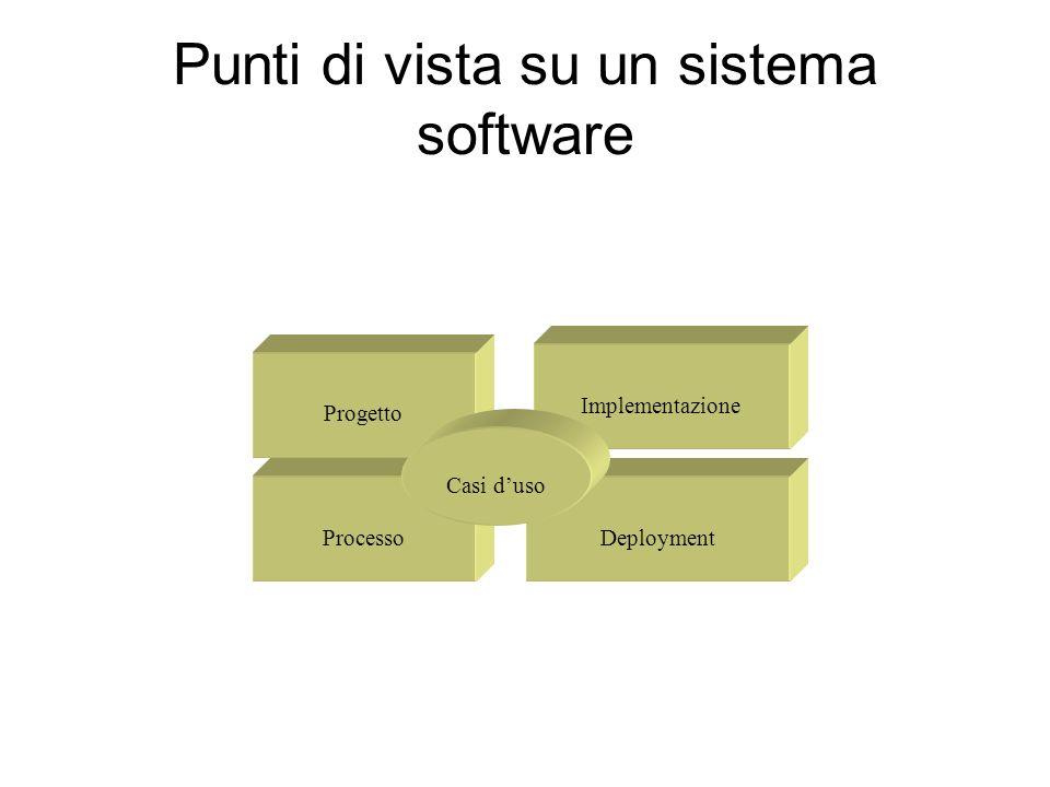 Punti di vista su un sistema software Progetto Implementazione ProcessoDeployment Casi duso