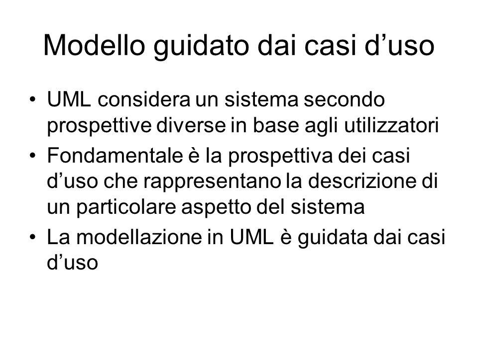 Modello guidato dai casi duso UML considera un sistema secondo prospettive diverse in base agli utilizzatori Fondamentale è la prospettiva dei casi du