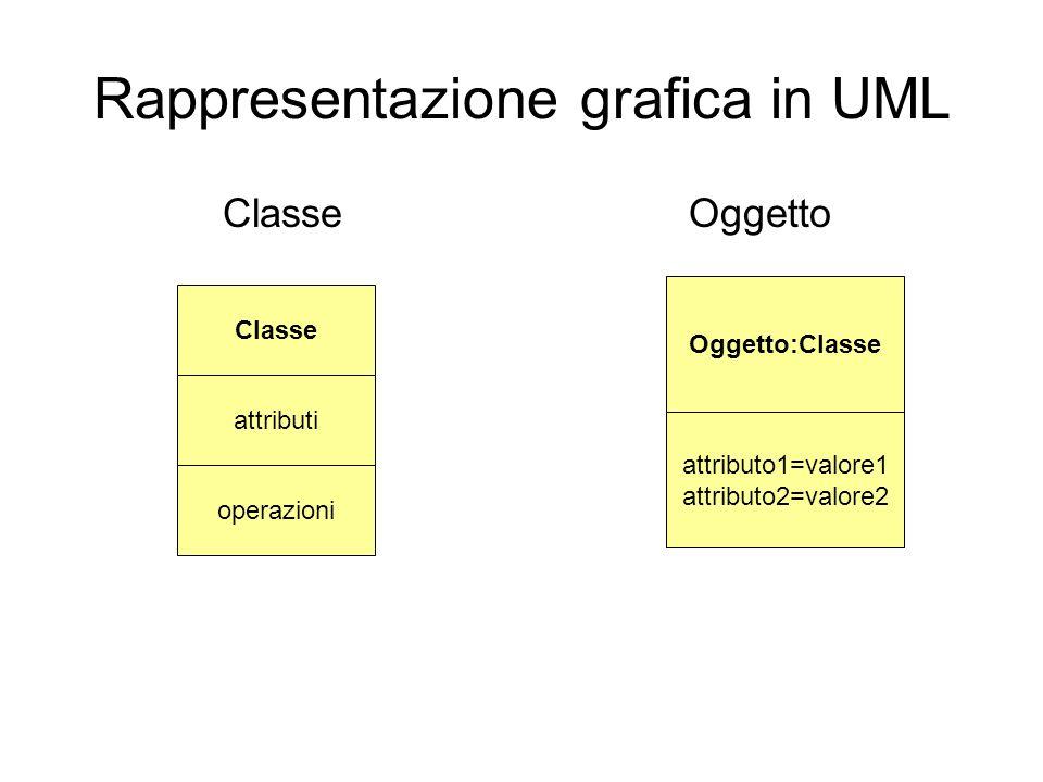 Rappresentazione grafica in UML ClasseOggetto operazioni Classe attributi Oggetto:Classe attributo1=valore1 attributo2=valore2
