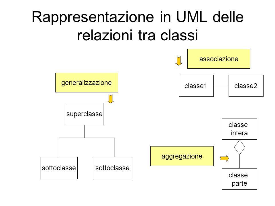 Rappresentazione in UML delle relazioni tra classi classe1classe2 classe intera classe parte sottoclasse superclasse generalizzazione aggregazione ass