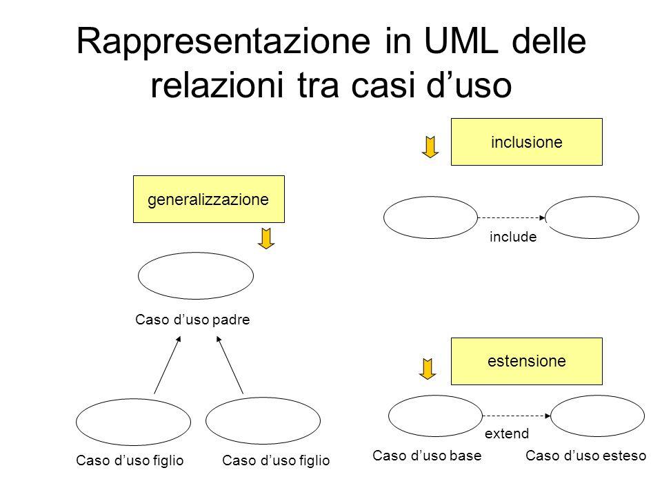 extend Rappresentazione in UML delle relazioni tra casi duso generalizzazione estensione inclusione include Caso duso padre Caso duso figlio Caso duso