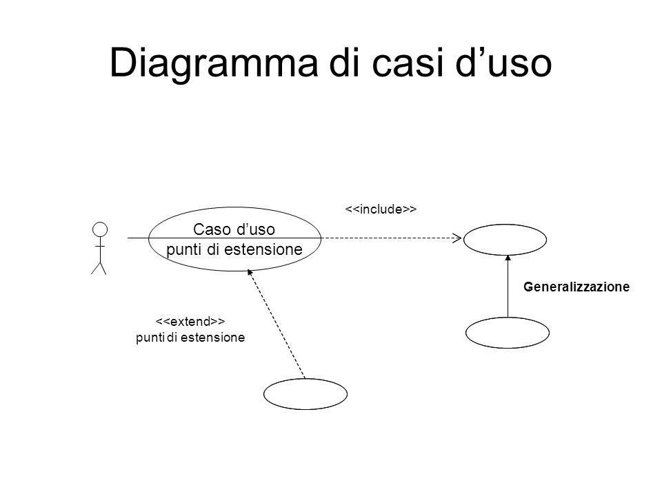 Diagramma di casi duso Caso duso punti di estensione > punti di estensione Generalizzazione