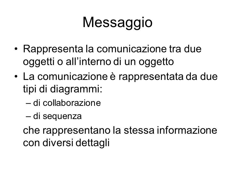 Messaggio Rappresenta la comunicazione tra due oggetti o allinterno di un oggetto La comunicazione è rappresentata da due tipi di diagrammi: –di colla