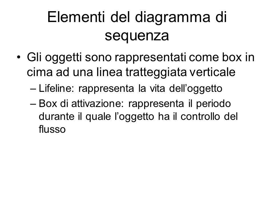 Elementi del diagramma di sequenza Gli oggetti sono rappresentati come box in cima ad una linea tratteggiata verticale –Lifeline: rappresenta la vita
