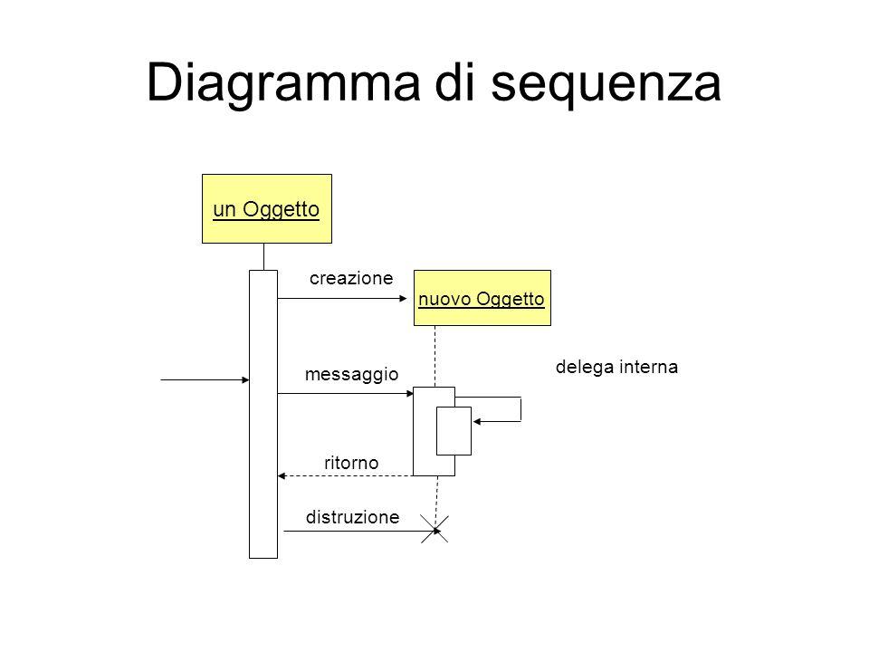 Diagramma di sequenza un Oggetto nuovo Oggetto creazione messaggio ritorno delega interna distruzione
