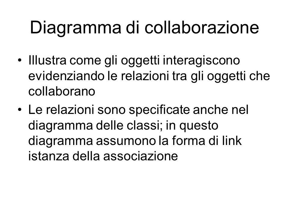 Diagramma di collaborazione Illustra come gli oggetti interagiscono evidenziando le relazioni tra gli oggetti che collaborano Le relazioni sono specif