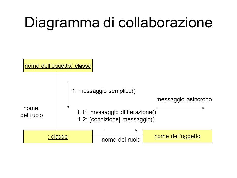 Diagramma di collaborazione nome delloggetto: classe nome delloggetto : classe 1: messaggio semplice() messaggio asincrono nome del ruolo nome del ruo