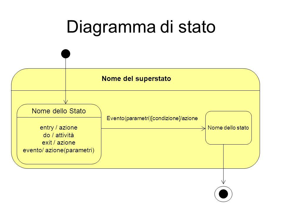 Evento(parametri)[condizione]/azione Diagramma di stato Nome dello Stato entry / azione do / attività exit / azione evento/ azione(parametri) Nome del