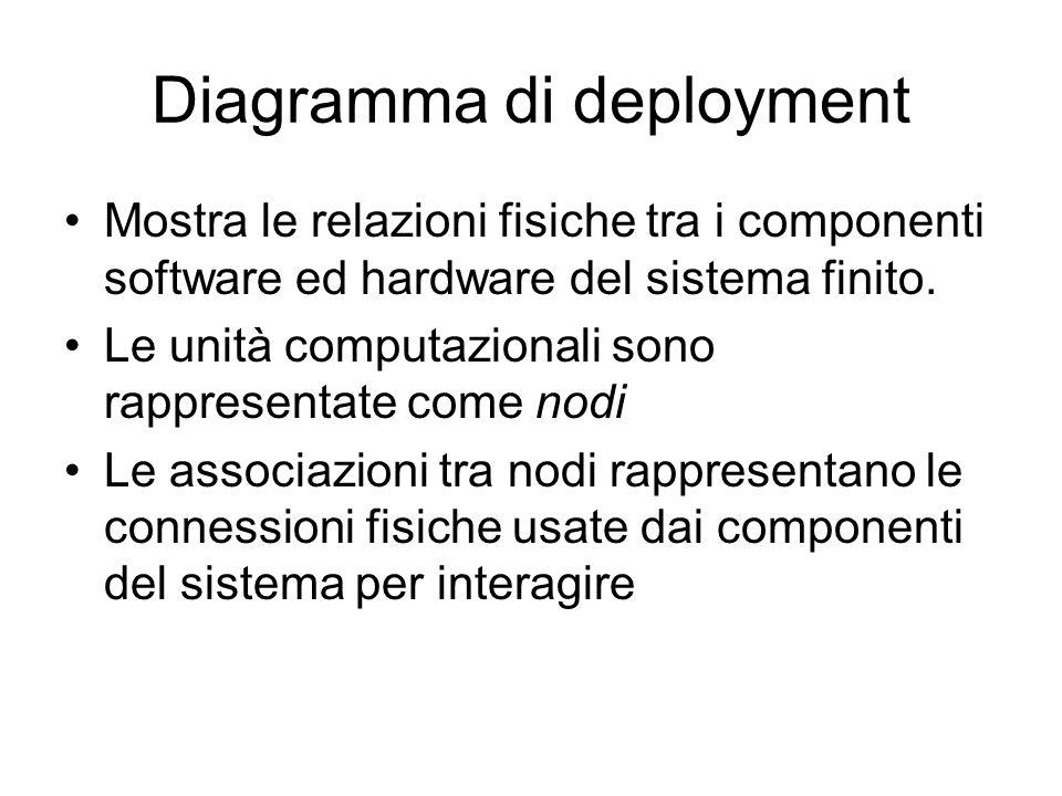 Diagramma di deployment Mostra le relazioni fisiche tra i componenti software ed hardware del sistema finito. Le unità computazionali sono rappresenta