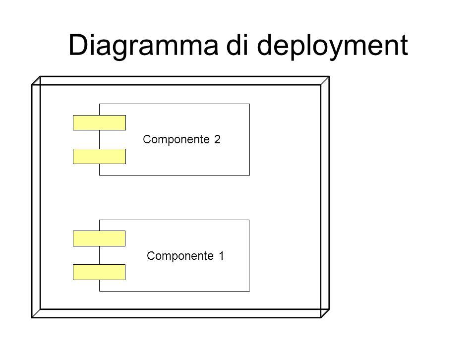 Diagramma di deployment Componente 2 Componente 1