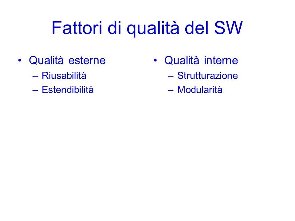 Fattori di qualità del SW Qualità esterne –Riusabilità –Estendibilità Qualità interne –Strutturazione –Modularità