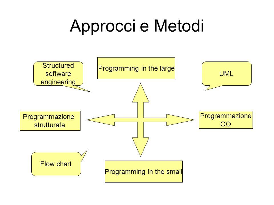 Approcci e Metodi Programmazione OO Programmazione strutturata Programming in the large Programming in the small UML Flow chart Structured software en