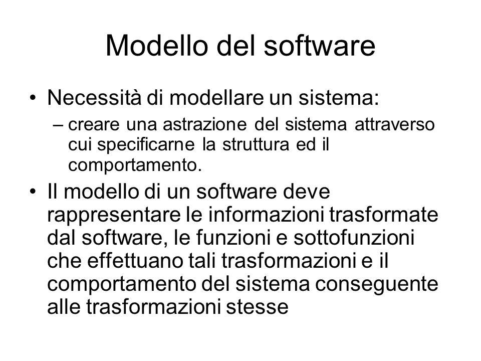 Modello del software Necessità di modellare un sistema: –creare una astrazione del sistema attraverso cui specificarne la struttura ed il comportament