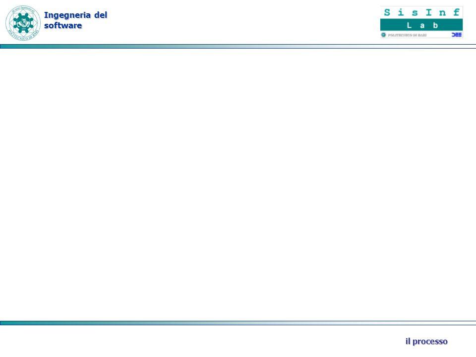 Ingegneria del software il processo Ciclo di vita Descrive lo schema secondo cui sono organizzate le varie attività base (fasi) dello sviluppo software: –Specifiche del software, –Progettazione ed Implementazione, –Convalida –Evoluzione.