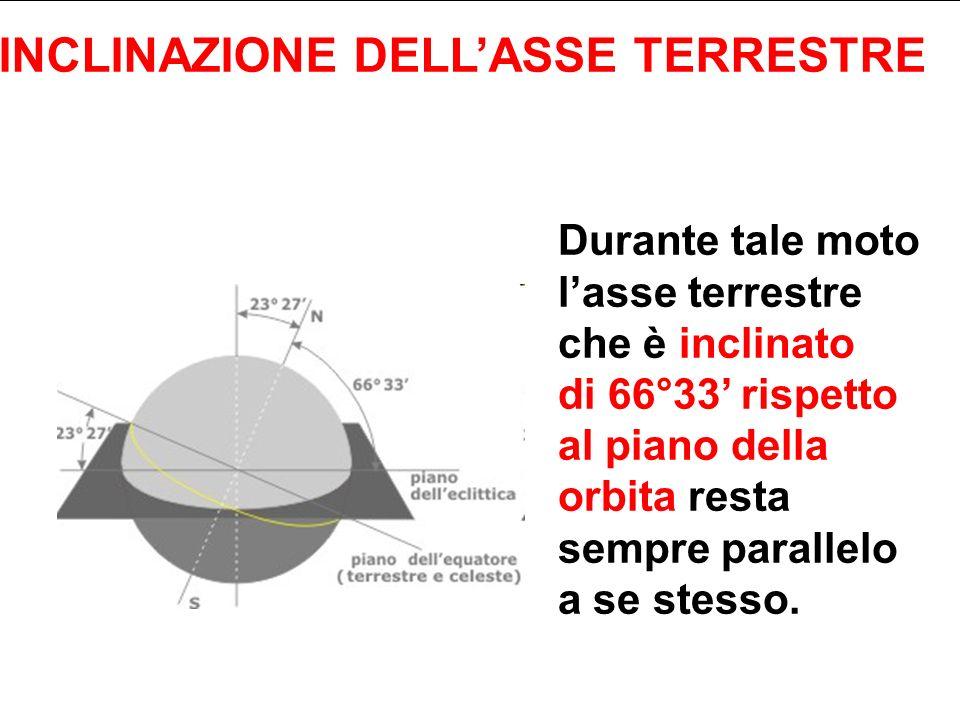 Durante tale moto lasse terrestre che è inclinato di 66°33 rispetto al piano della orbita resta sempre parallelo a se stesso. INCLINAZIONE DELLASSE TE