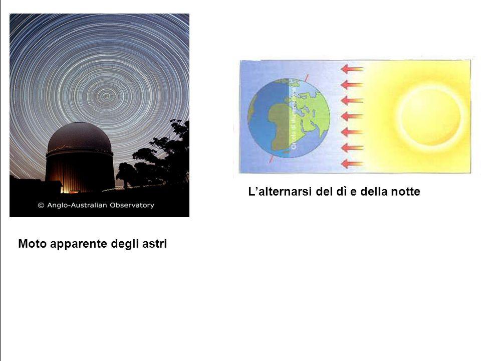 Moto apparente degli astri Lalternarsi del dì e della notte