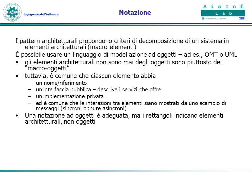 Ingegneria del Software Notazione I pattern architetturali propongono criteri di decomposizione di un sistema in elementi architetturali (macro-elemen