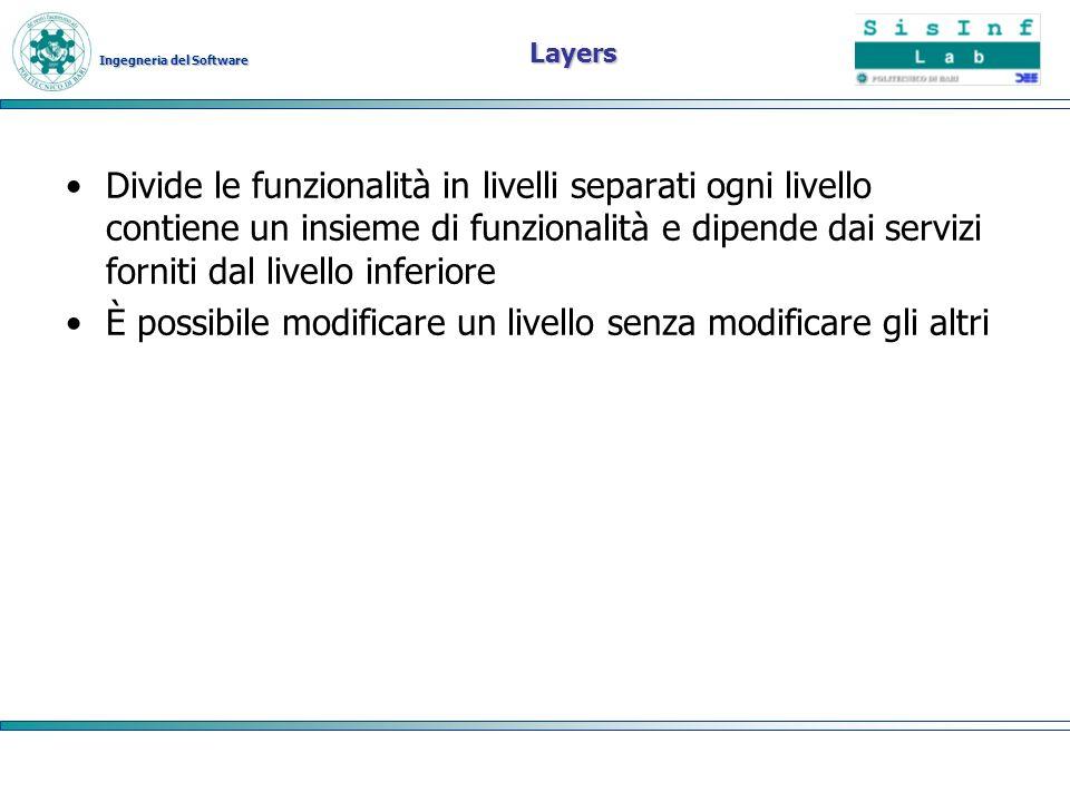 Ingegneria del Software Layers Divide le funzionalità in livelli separati ogni livello contiene un insieme di funzionalità e dipende dai servizi forni